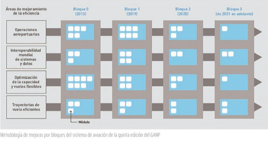 Metodología de mejoras por bloques del sistema de aviación de la quinta edición del GANP