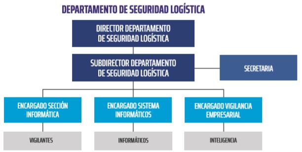DEPARTAMENTO DE SEGURIDAD LOGÍSTICA