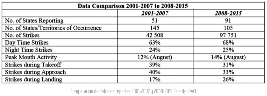Comparación de datos de reportes 2001-2007 y 2008-2015. Fuente: OACI