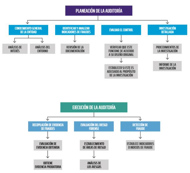 PLANEACIÓN DE LA AUDITORÍA