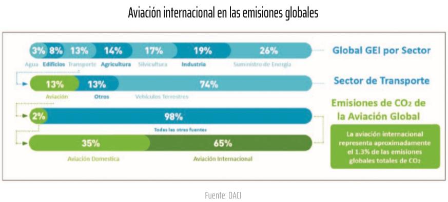 Aviación internacional en las emisiones globales