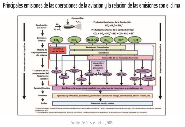 Principales emisiones de las operaciones de la aviación y la relación de las emisiones con el clima