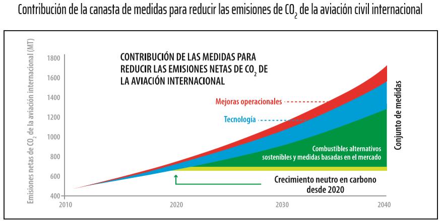 Contribución de la canasta de medidas para reducir las emisiones de CO2 de la aviación civil internacional