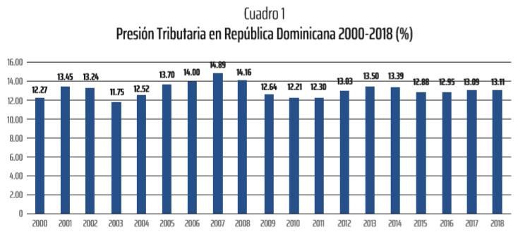 Fuente: Elaborado con datos del Banco Central y el Ministerio de Hacienda y Credito Publico