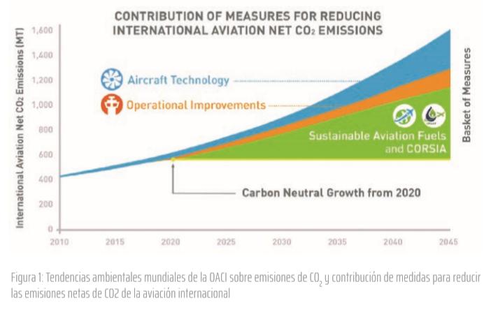 Figura 1: Tendencias ambientales mundiales de la OACI sobre emisiones de CO2 y contribución de medidas para reducir las emisiones netas de CO2 de la aviación internacional